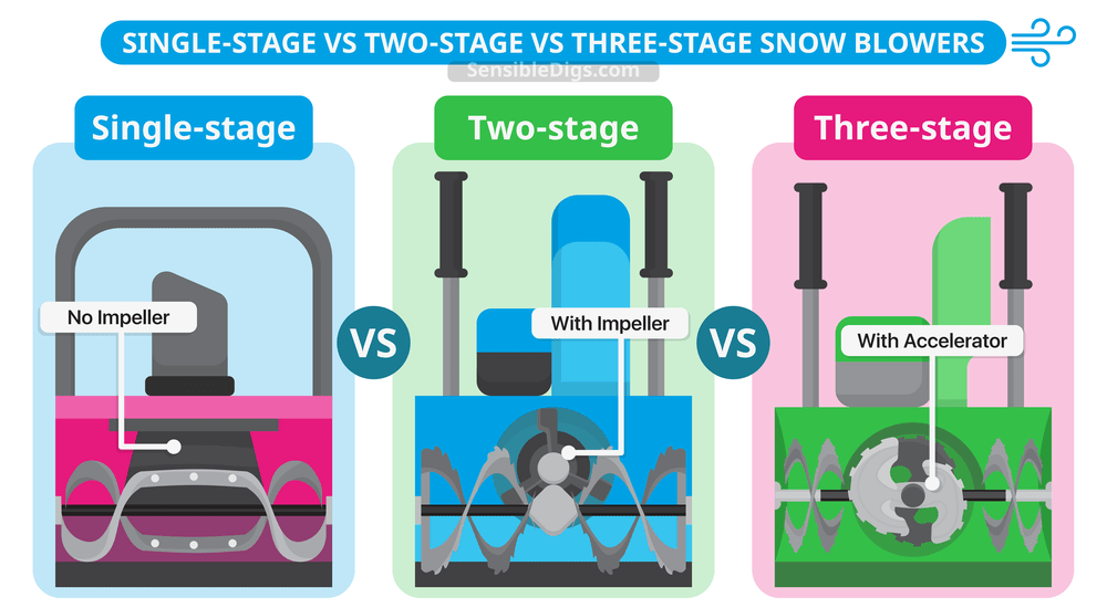 Single Stage vs Two Stage vs Three Stage Snow Blowers